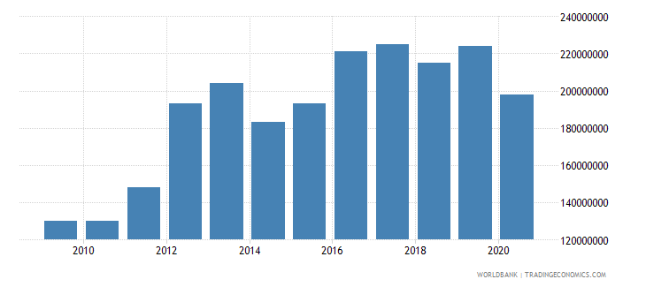 liberia general government final consumption expenditure constant lcu wb data