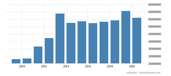 liberia general government final consumption expenditure current lcu wb data