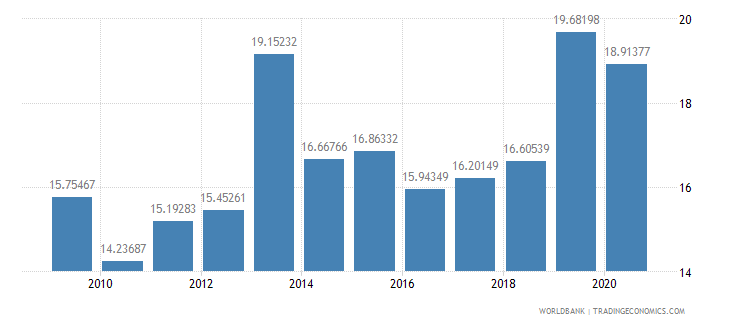 liberia general government final consumption expenditure percent of gdp wb data