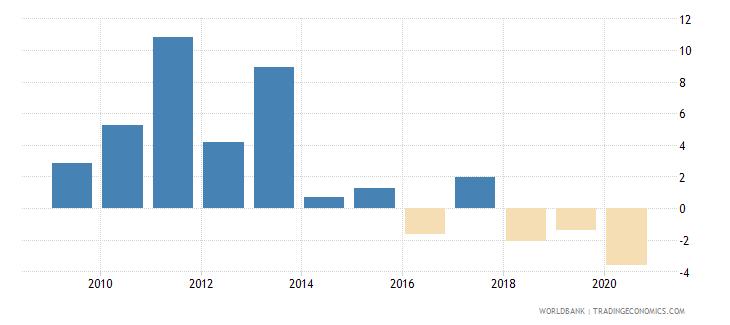 liberia gni growth annual percent wb data