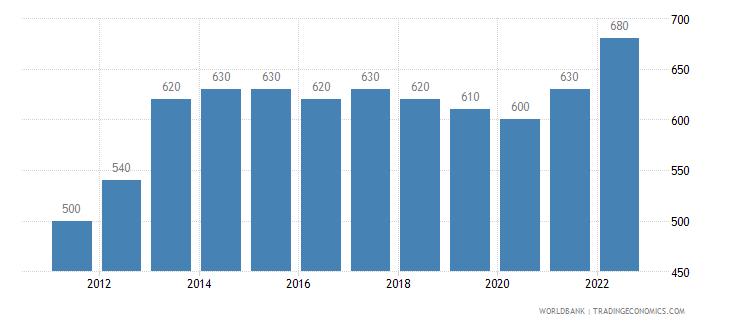 liberia gni per capita atlas method us dollar wb data
