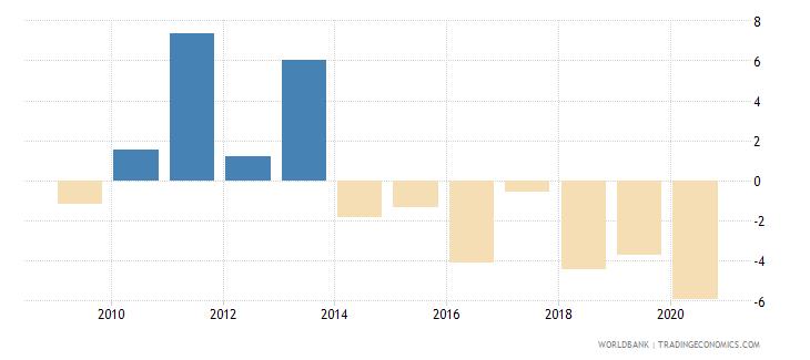 liberia gni per capita growth annual percent wb data