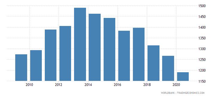 liberia gni per capita ppp constant 2011 international $ wb data