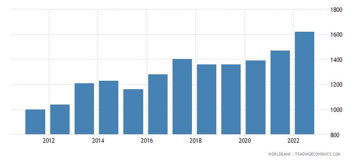 liberia gni per capita ppp us dollar wb data