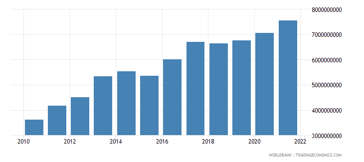 liberia gni ppp us dollar wb data