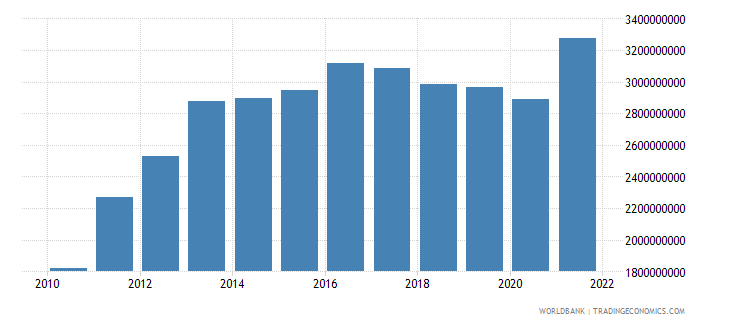 liberia gni us dollar wb data
