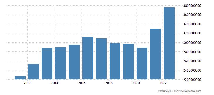 liberia gni us dollar wb data