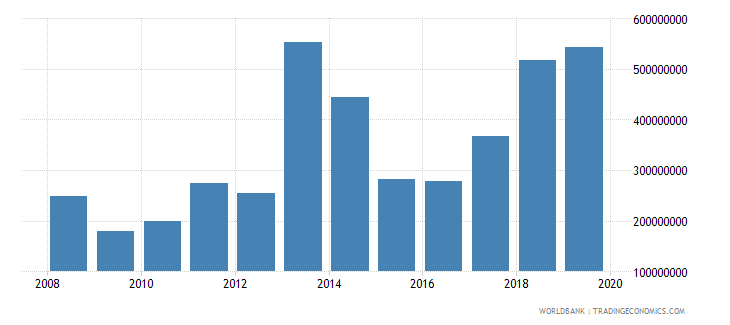 liberia goods exports bop us dollar wb data