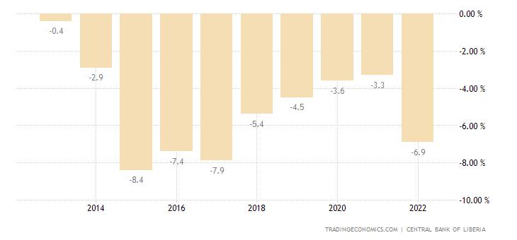Liberia Government Budget