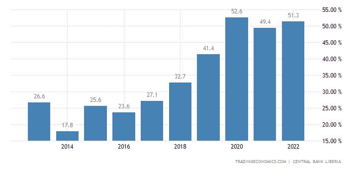 Liberia Government Debt to GDP