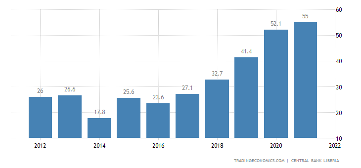 Liberia Government Debt to GDP