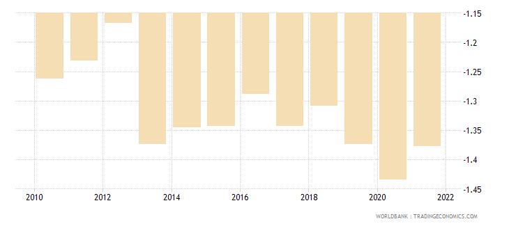 liberia government effectiveness estimate wb data