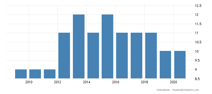 liberia government effectiveness number of sources wb data
