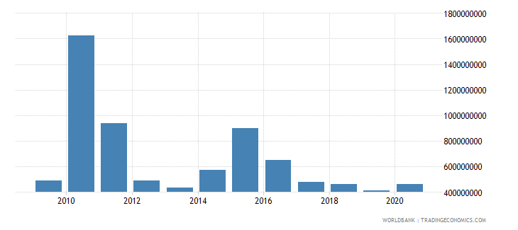 liberia grants excluding technical cooperation bop us dollar wb data