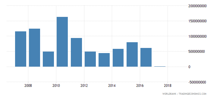 liberia grants excluding technical cooperation us dollar wb data