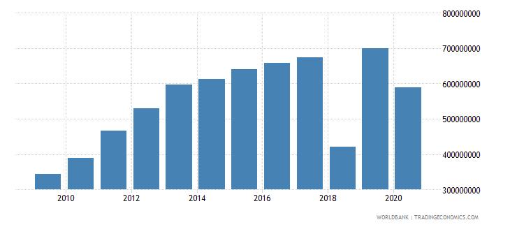 liberia gross capital formation us dollar wb data