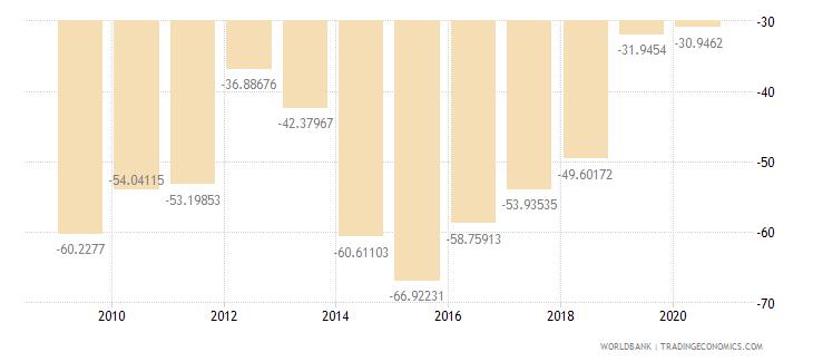 liberia gross domestic savings percent of gdp wb data