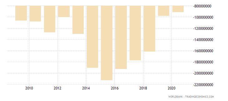 liberia gross domestic savings us dollar wb data