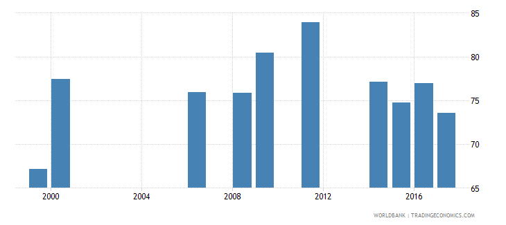 liberia gross enrolment ratio primary and lower secondary female percent wb data