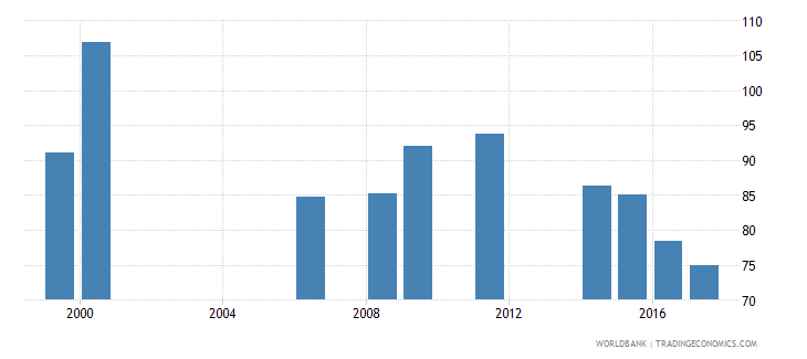 liberia gross enrolment ratio primary and lower secondary male percent wb data