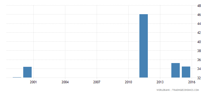 liberia gross enrolment ratio upper secondary male percent wb data