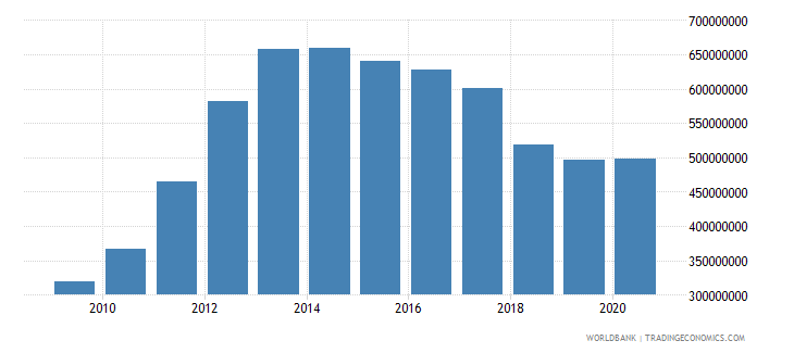 liberia gross fixed capital formation constant 2005 us$ wb data