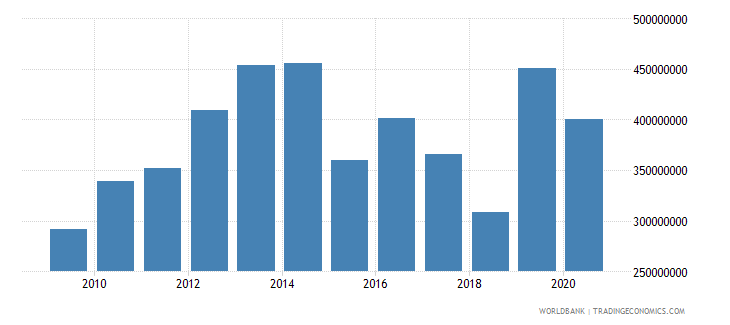 liberia gross fixed capital formation private sector current lcu wb data