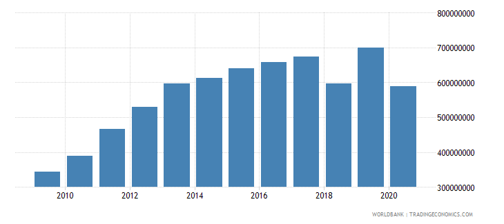 liberia gross fixed capital formation us dollar wb data