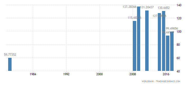 liberia gross intake rate in grade 1 total percent of relevant age group wb data