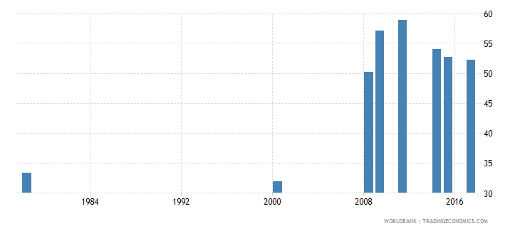 liberia gross intake ratio to grade 1 of lower secondary general education male percent wb data