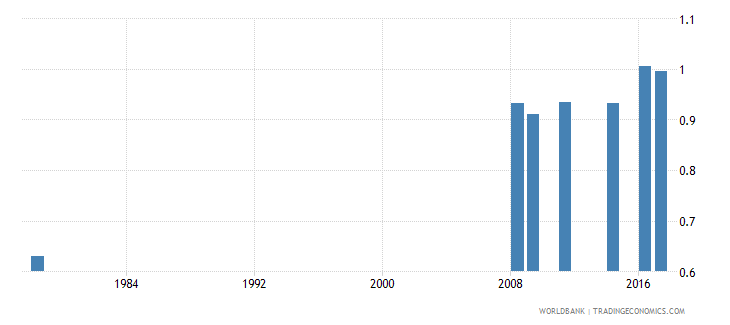 liberia gross intake ratio to grade 1 of primary education gender parity index gpi wb data