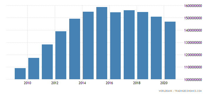 liberia gross national expenditure constant lcu wb data