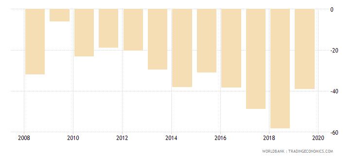 liberia gross savings percent of gdp wb data