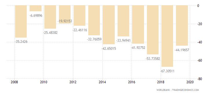 liberia gross savings percent of gni wb data