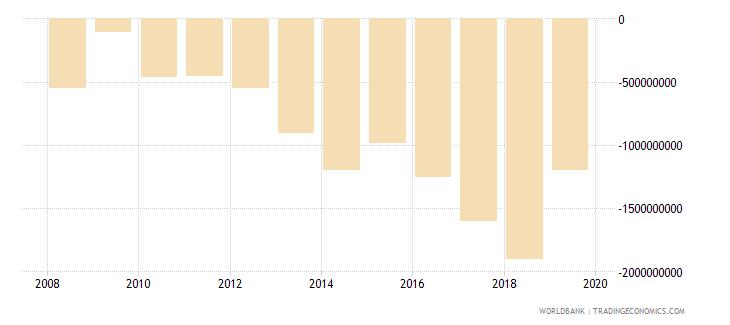 liberia gross savings us dollar wb data