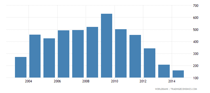 liberia health expenditure total percent of gdp wb data