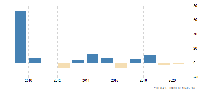 liberia household final consumption expenditure annual percent growth wb data