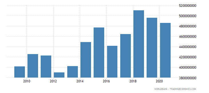 liberia household final consumption expenditure constant 2005 us$ wb data