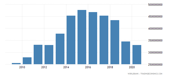liberia household final consumption expenditure current lcu wb data