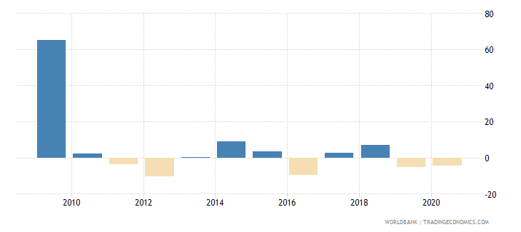 liberia household final consumption expenditure per capita growth annual percent wb data