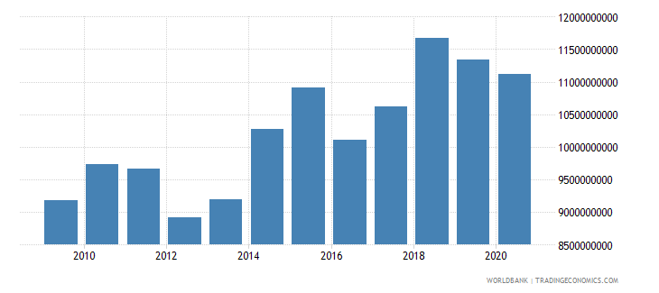liberia household final consumption expenditure ppp constant 2005 international dollar wb data