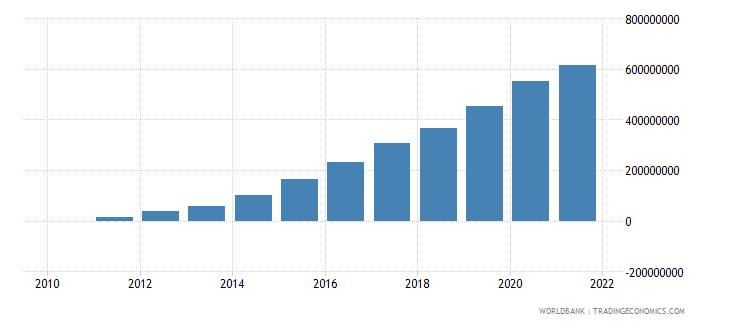 liberia ibrd loans and ida credits dod us dollar wb data