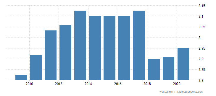liberia ida resource allocation index 1 low to 6 high wb data