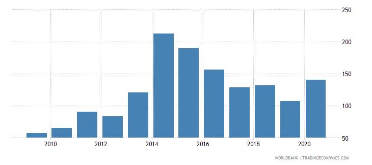 liberia import volume index 2000  100 wb data