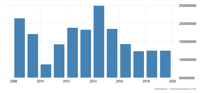 liberia imports of goods and services bop us dollar wb data