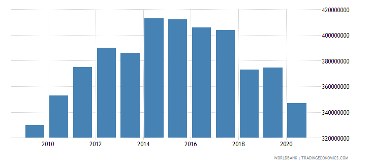 liberia imports of goods and services constant lcu wb data