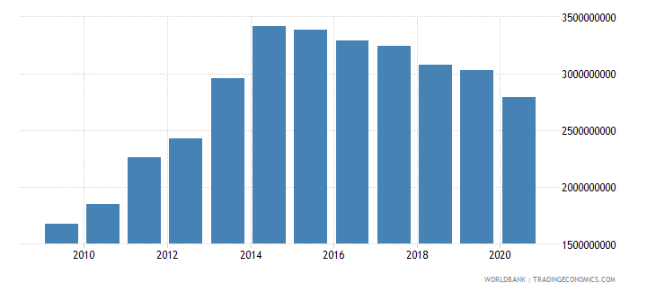 liberia imports of goods and services us dollar wb data