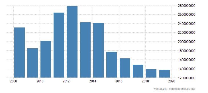 liberia imports of goods services and income bop us dollar wb data