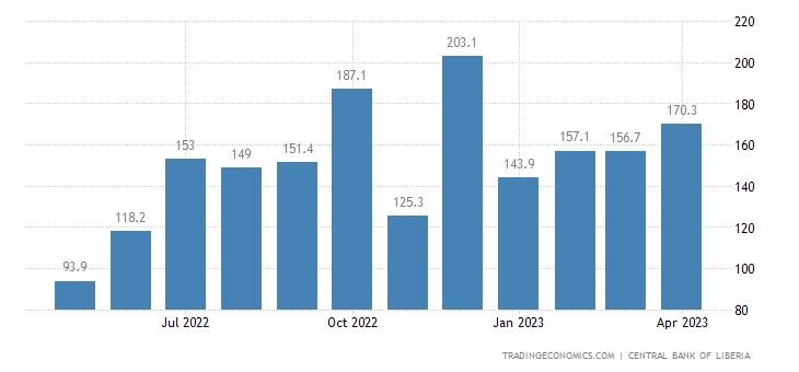 Liberia Imports