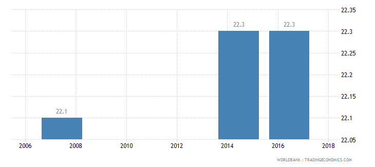 liberia income share held by fourth 20percent wb data